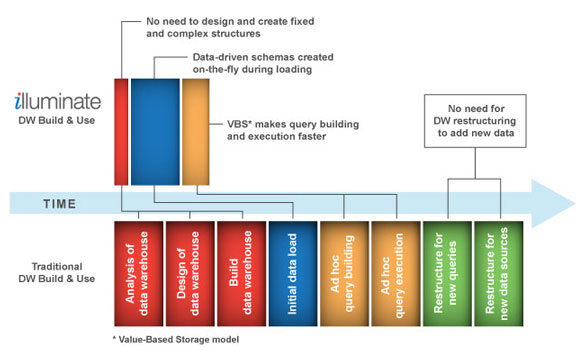 illuminate single_layer_data_warehouse.jpg